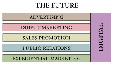 Future of digital