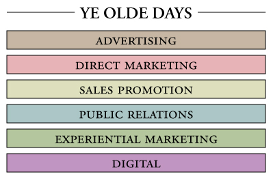 Ye Olde Days