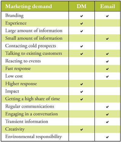 Email versus Direct Mail