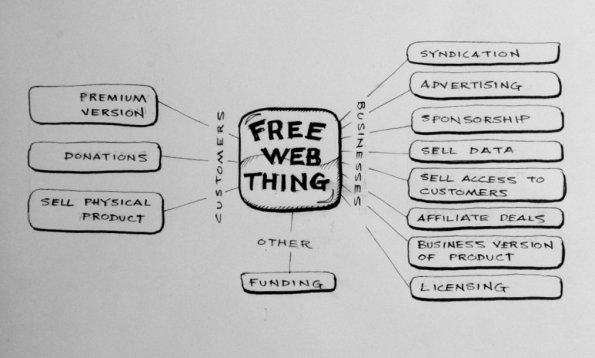 freewebthing